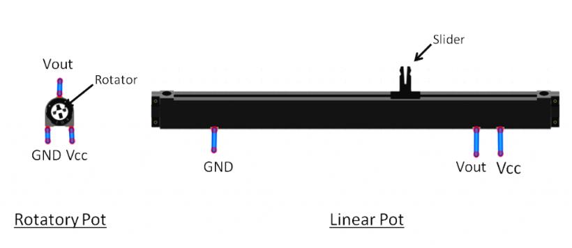 Rotatory and Linear Pot